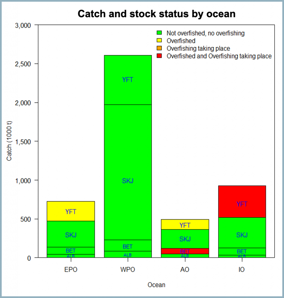 Graph of numbers of four species of tuna in eastern Pacific, western Pacific, Atlantic and Indian oceans, and state of health of tuna populations using green, yellow and red code. Graph: Pacific Community
