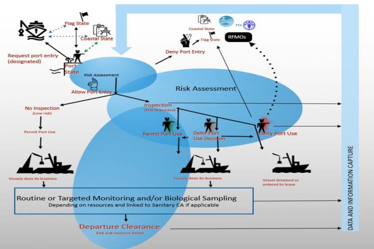 Diagrammatic representation of the FFA Regional PSM Framework for port state measures