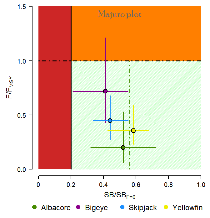 Majuro plot showing that populations of albacore, bigeye, skipjack and yellowfin tuna in the western and central Pacific Ocean are healthy and not being overfished. Data from 2020 report by Pacific Community. Figure: Pacific Community.